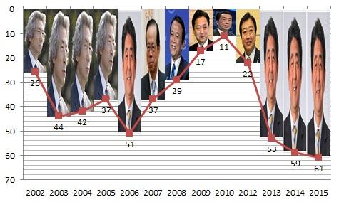 「報道の自由」日本の順位