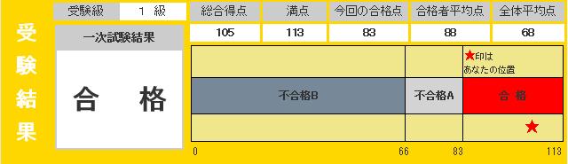 eiken 1 201501