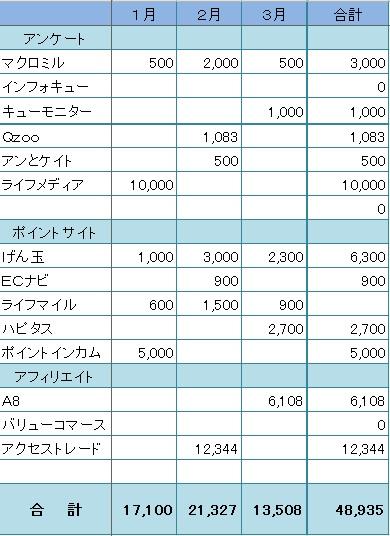 換金実績201503