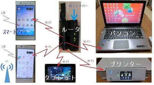 100 我が家のWI-FIシステム図