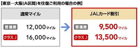JALは、ディスカウントマイルよりさらに少ないマイルで交換できる「JALカード割引」が誕生!