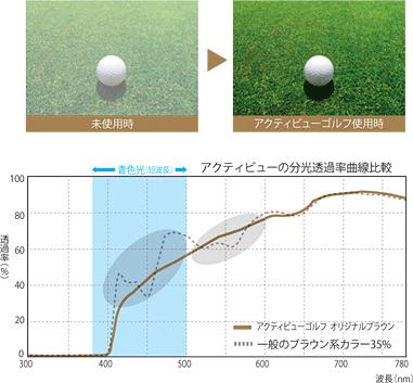 actiview golf2