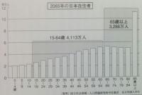 population 02