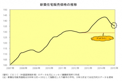 china risk 09