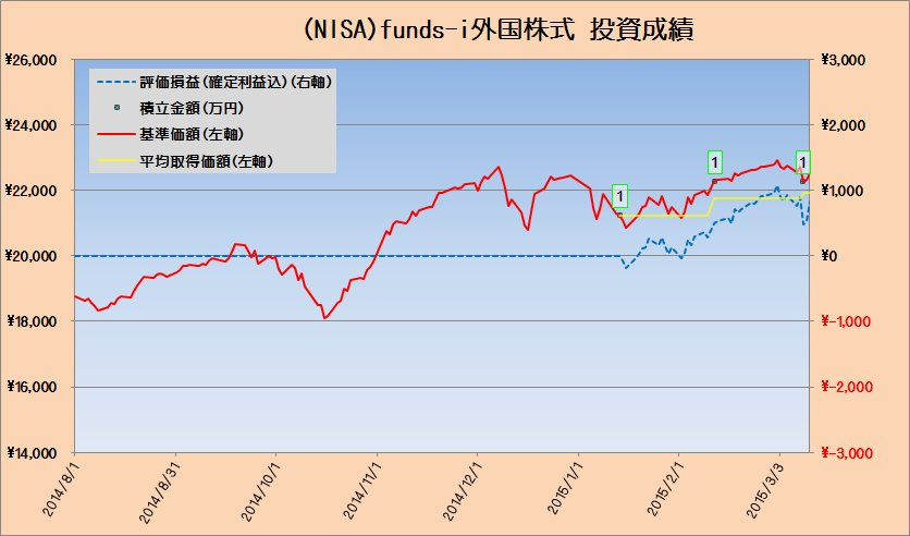 投資成績fund-i外国株式20150313