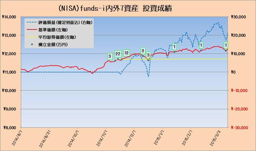 投資成績fund-i内外7資産20150313