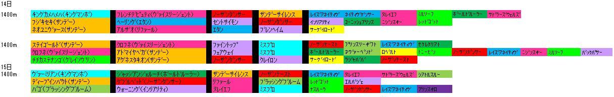 3/14阪神芝