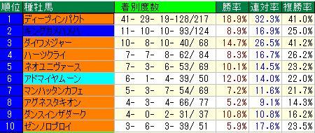 1阪神1800