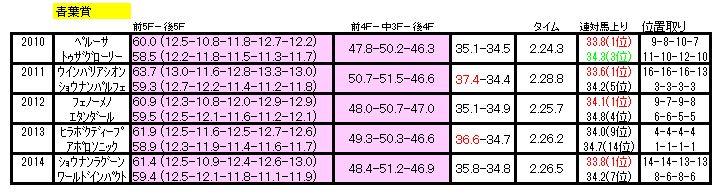 青葉賞ラップ