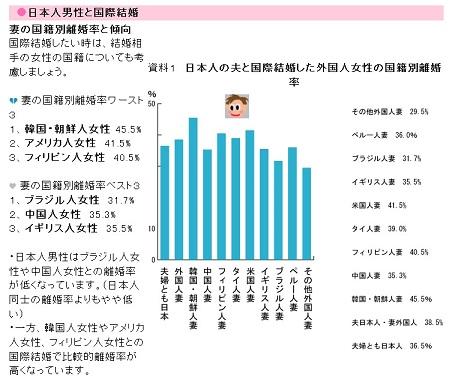 kokusaikextukonrikonritu2015528toukei (1)2