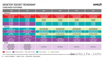AMDのデスクトップ向けAPU/CPUのロードマップ (2015年6月7日)