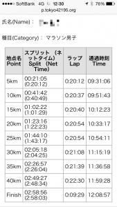 東京マラソン速報