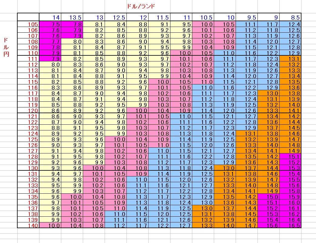 ランド円の決まり方換算表