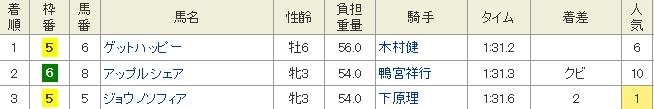 園田最終成績表