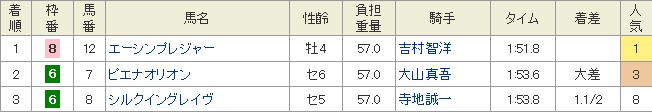園田9R成績表