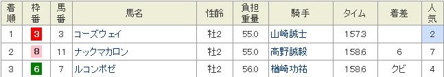 大井10R 成績表