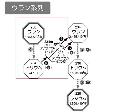 ウラン238系列7