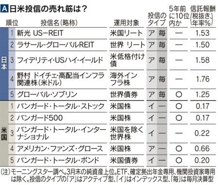 日経電子版「売れ筋が最適にはあらず 日本の投信はコスト高」(2015/05/30)より