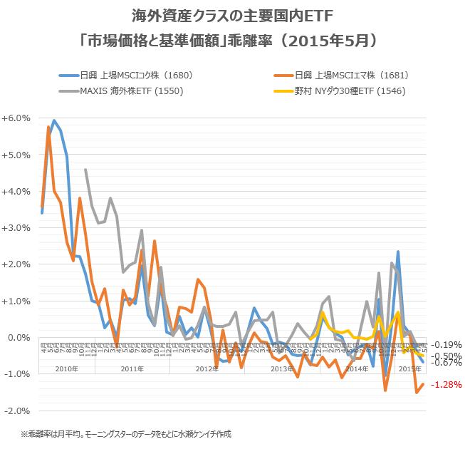 国内ETFの「基準価額と市場価格の乖離」(2015年5月)