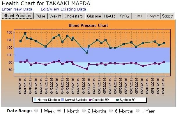 ここ1か月間の血圧の推移