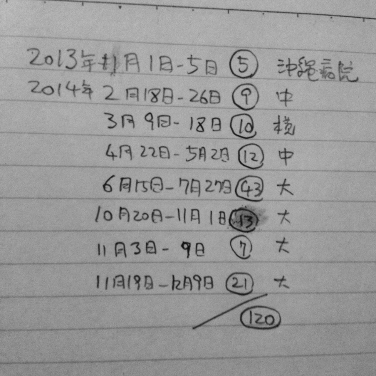 入院日程2013-2014