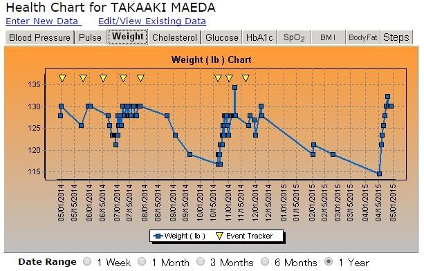 ここ1年間の体重の推移