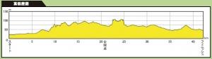 京都マラソン2014高低図