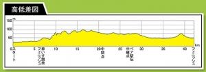 京都マラソン高低図