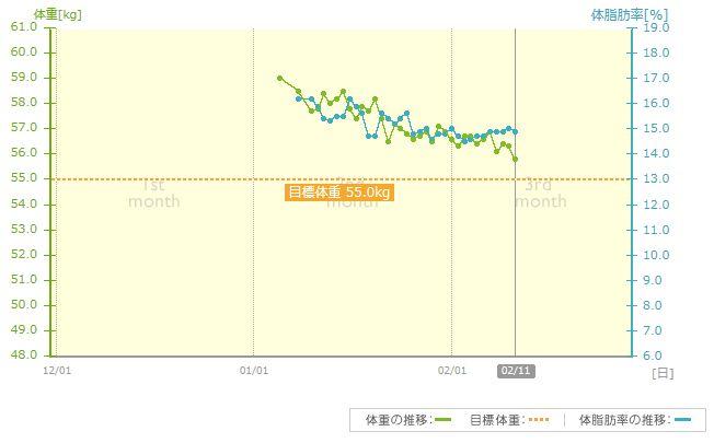 体重_20140211