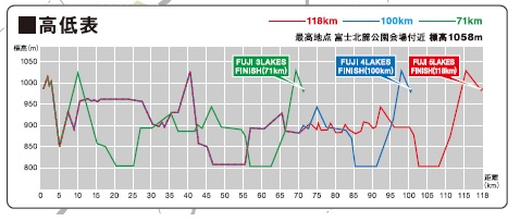 チャレンジ富士五湖2015高低表