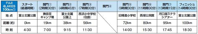 チャレ富士制限時間