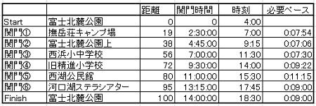 チャレンジ富士五湖制限時間