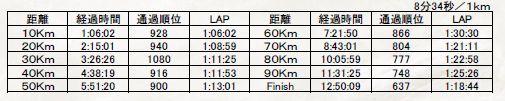 チャレ富士2015記録証2