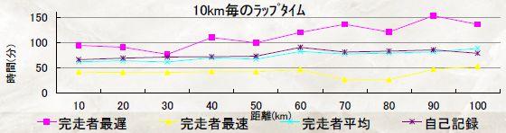 チャレ富士2015記録証3