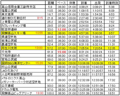 飛騨高山ペース表2