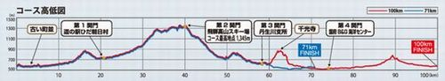 飛騨高山高低図