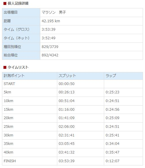 黒部名水マラソン記録