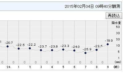 マイナス25度