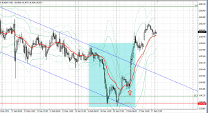 20150217eurjpy30m.png