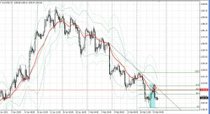 20150219xauusd4h.png
