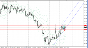 20150325eurjpy4h.png