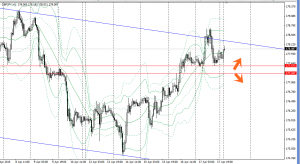 20150420gbpjpy1h.png