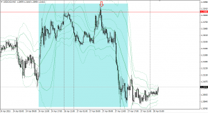 20150427usdcad15m.png