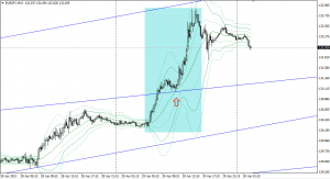 20150428eurjpy15m.png