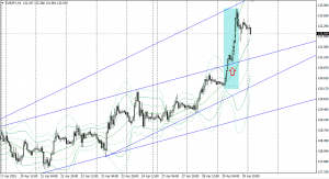 20150428eurjpy1h.png