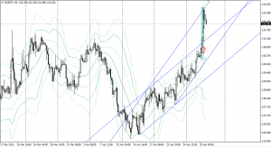 20150428eurjpy4h.png