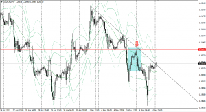 20150506usdcad1h.png