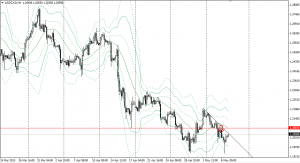 20150506usdcad4h.png