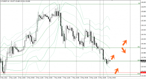20150511eurjpy1h.png