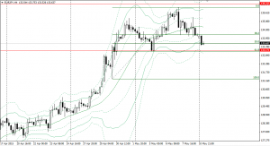20150511eurjpy4h.png
